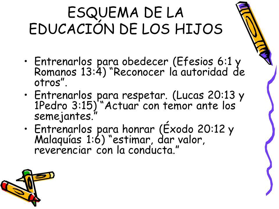 ESQUEMA DE LA EDUCACIÓN DE LOS HIJOS
