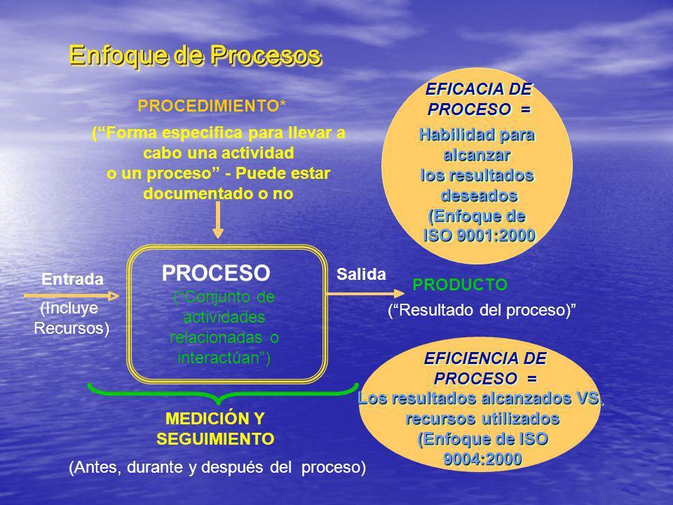 Enfoque de Procesos PROCESO EFICACIA DE PROCESO = PROCEDIMIENTO*