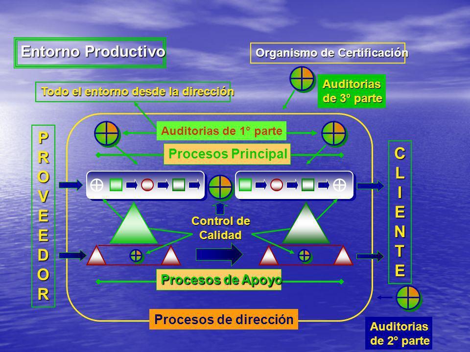 P R C O L V I E E N D T Entorno Productivo Procesos Principal