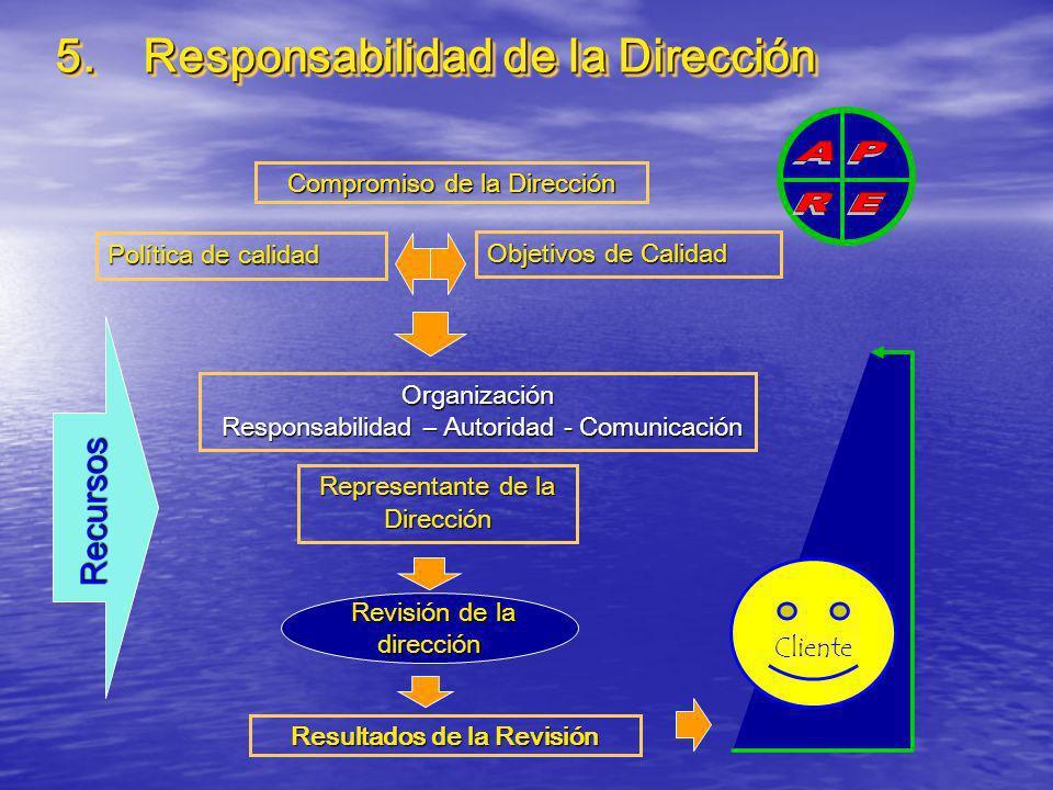 5. Responsabilidad de la Dirección Resultados de la Revisión