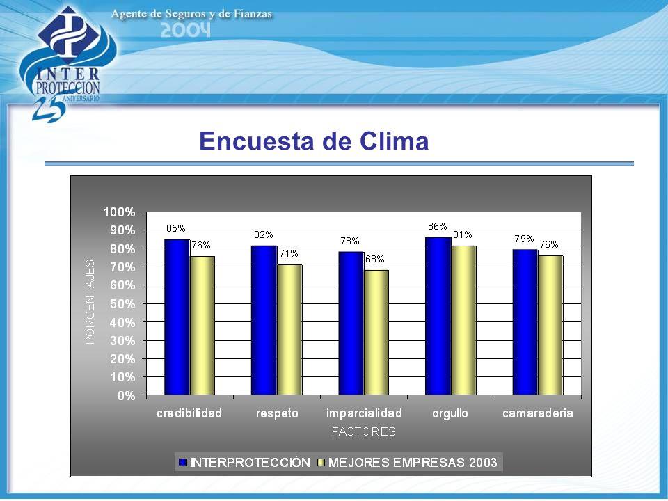Encuesta de Clima