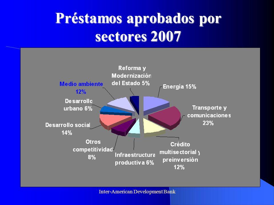 Préstamos aprobados por sectores 2007