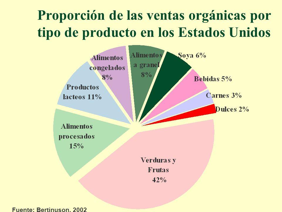 Proporción de las ventas orgánicas por tipo de producto en los Estados Unidos