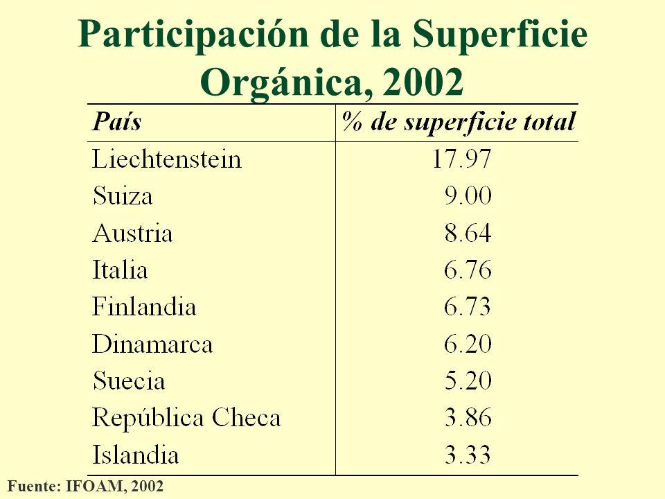 Participación de la Superficie Orgánica, 2002