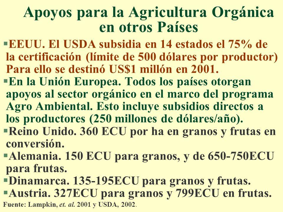 Apoyos para la Agricultura Orgánica en otros Países