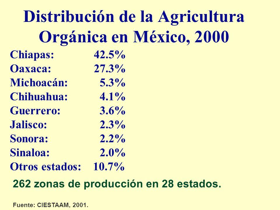 Distribución de la Agricultura Orgánica en México, 2000