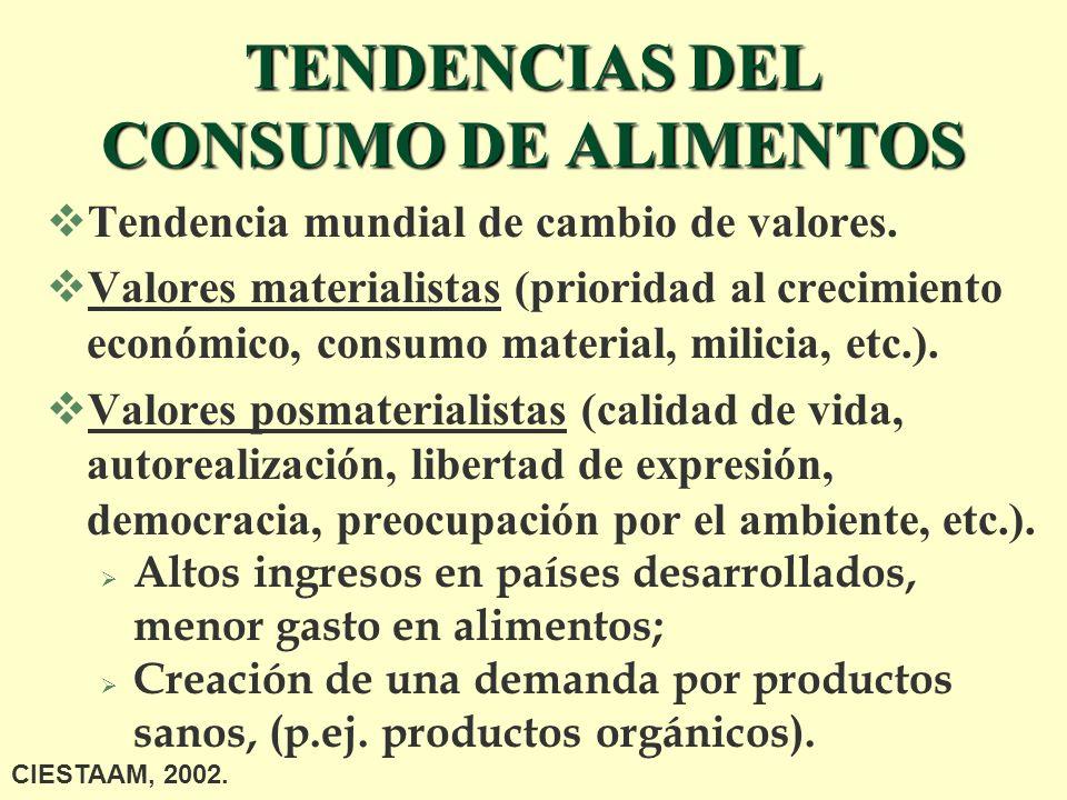TENDENCIAS DEL CONSUMO DE ALIMENTOS