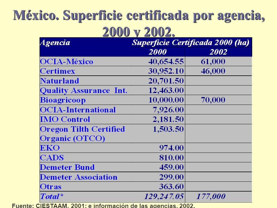 México. Superficie certificada por agencia, 2000 y 2002.