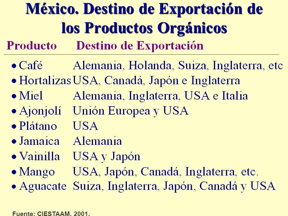 México. Destino de Exportación de los Productos Orgánicos