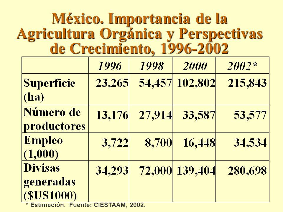 México. Importancia de la Agricultura Orgánica y Perspectivas de Crecimiento, 1996-2002