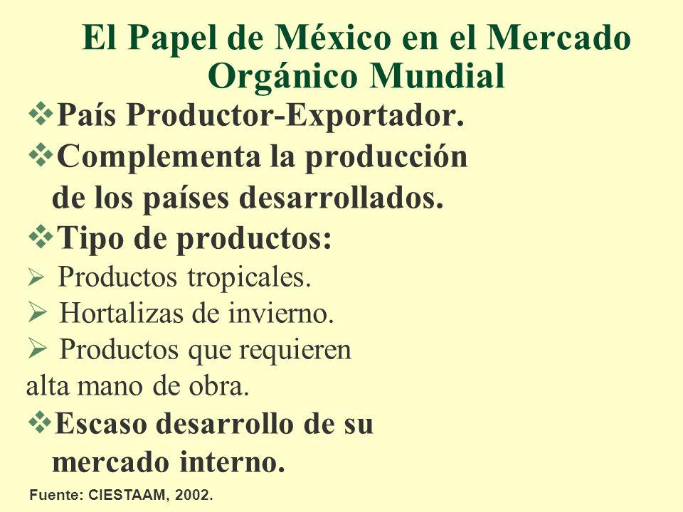 El Papel de México en el Mercado Orgánico Mundial