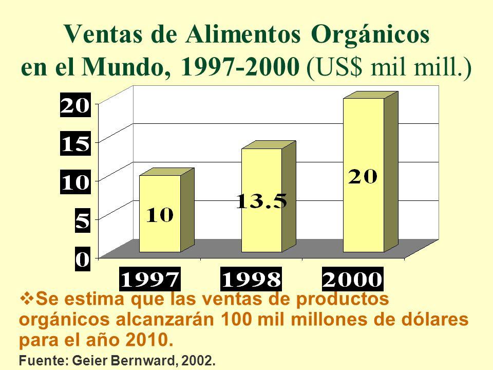 Ventas de Alimentos Orgánicos en el Mundo, 1997-2000 (US$ mil mill.)