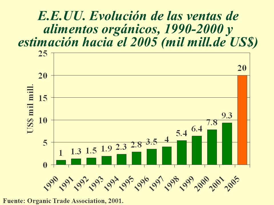 E.E.UU. Evolución de las ventas de alimentos orgánicos, 1990-2000 y estimación hacia el 2005 (mil mill.de US$)