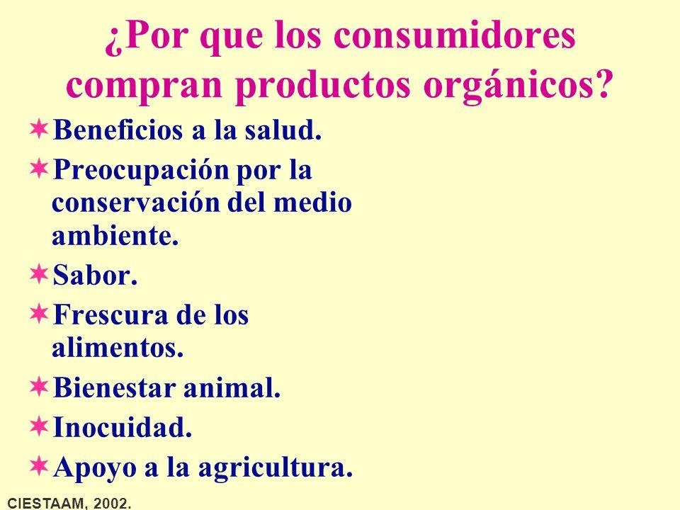 ¿Por que los consumidores compran productos orgánicos
