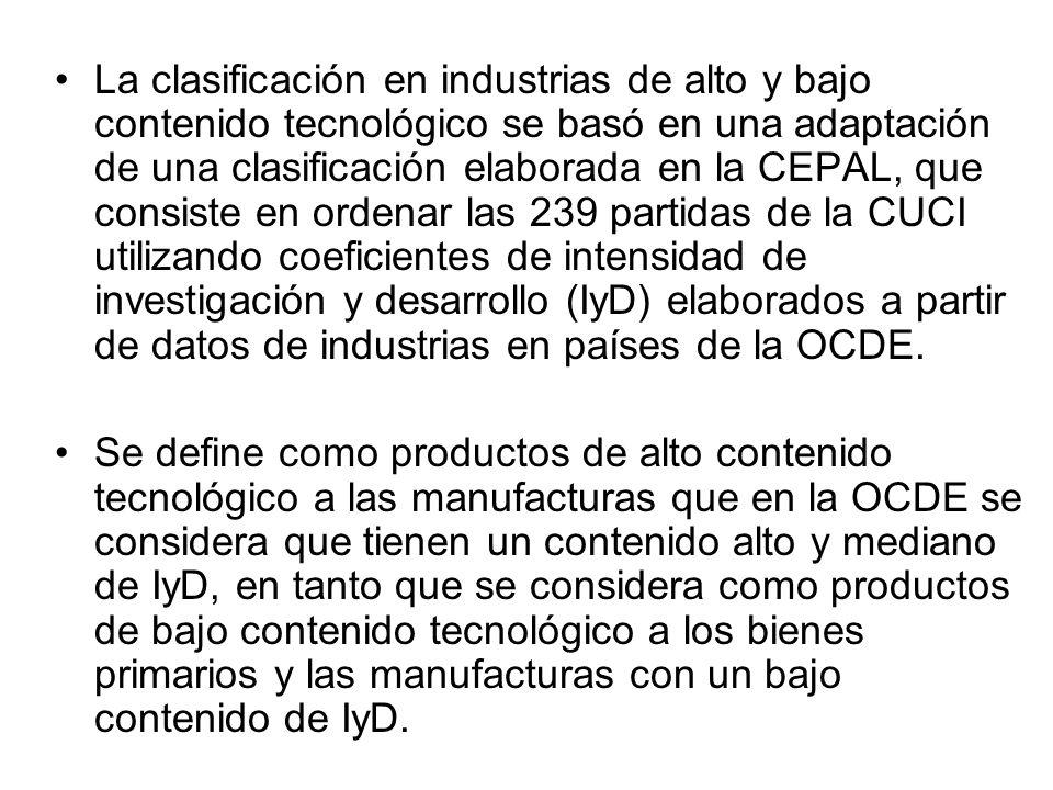 La clasificación en industrias de alto y bajo contenido tecnológico se basó en una adaptación de una clasificación elaborada en la CEPAL, que consiste en ordenar las 239 partidas de la CUCI utilizando coeficientes de intensidad de investigación y desarrollo (IyD) elaborados a partir de datos de industrias en países de la OCDE.