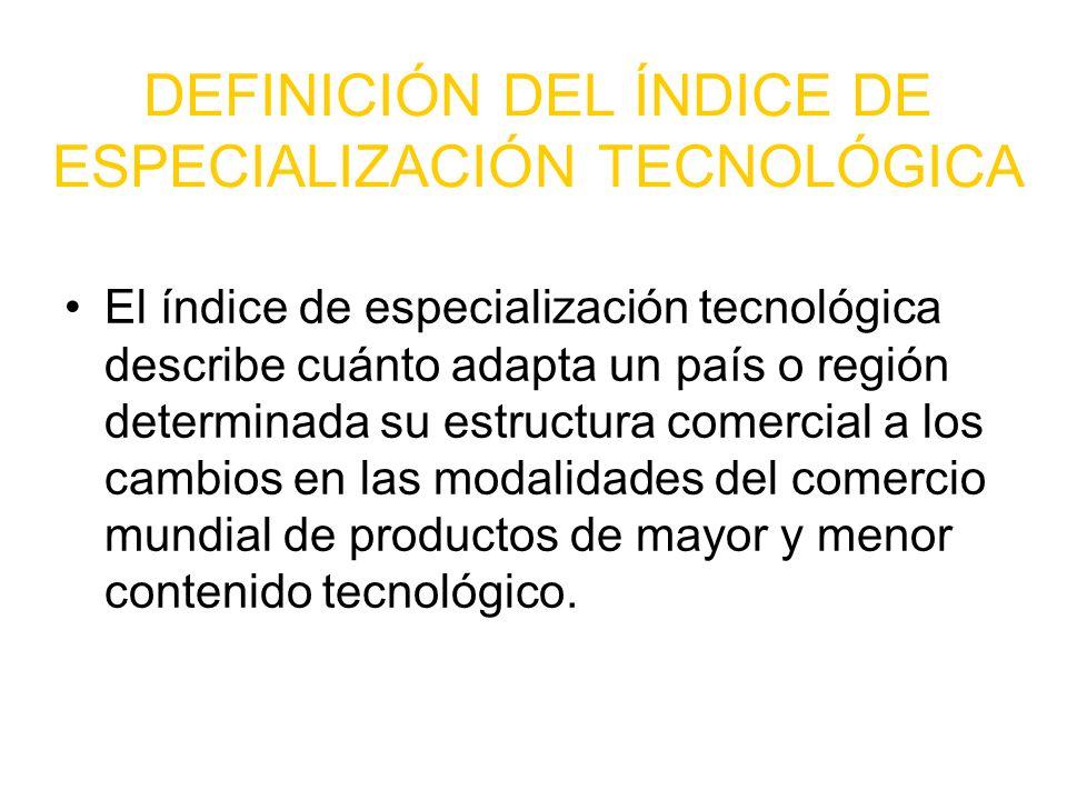 DEFINICIÓN DEL ÍNDICE DE ESPECIALIZACIÓN TECNOLÓGICA
