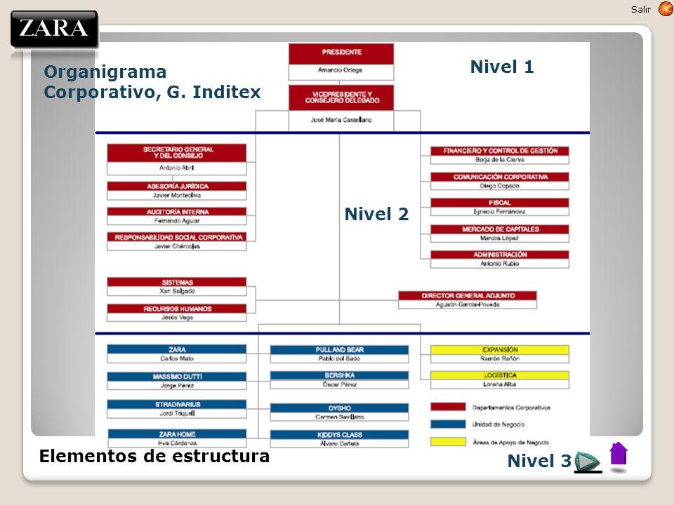 Organigrama Corporativo, G. Inditex