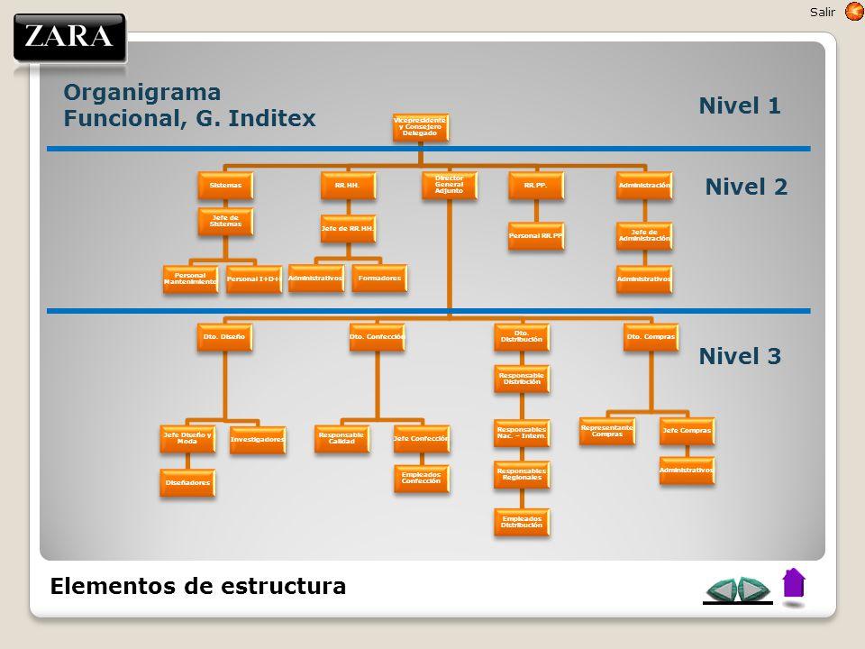 Organigrama Funcional, G. Inditex Nivel 1
