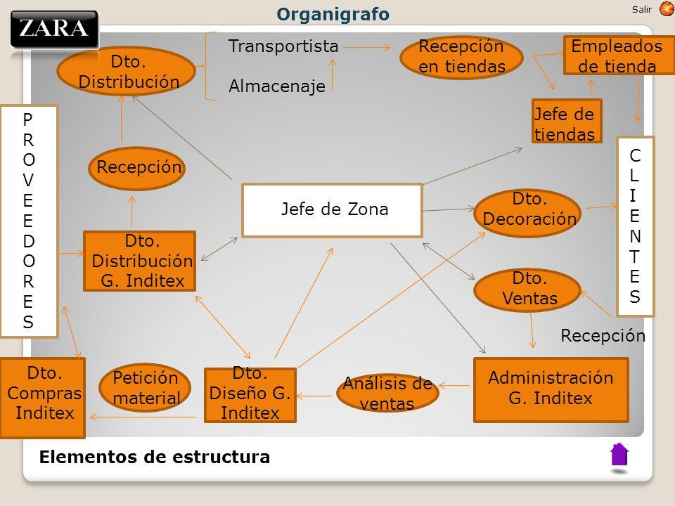 Dto. Distribución G. Inditex