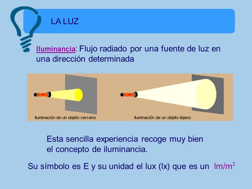 Esta sencilla experiencia recoge muy bien el concepto de iluminancia.