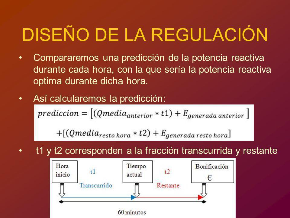 DISEÑO DE LA REGULACIÓN
