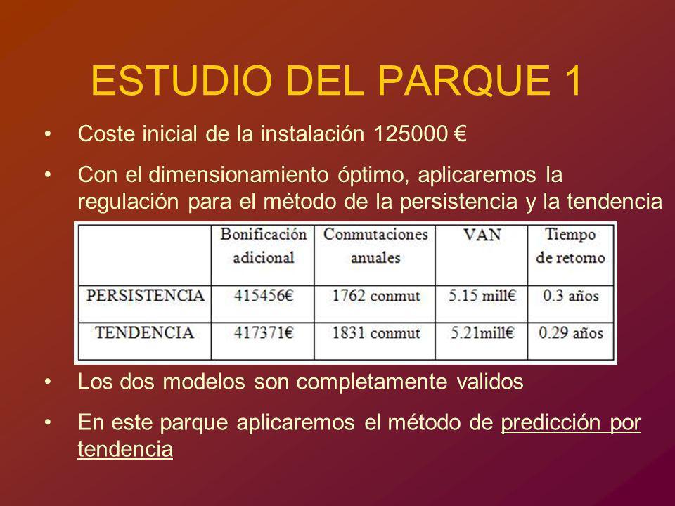 ESTUDIO DEL PARQUE 1 Coste inicial de la instalación 125000 €