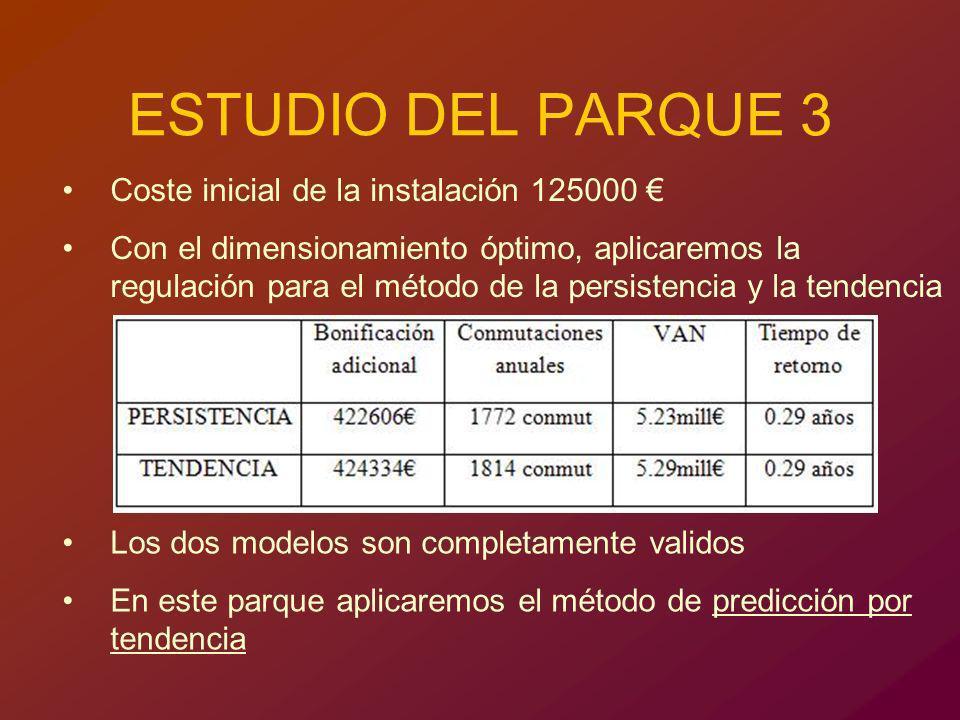 ESTUDIO DEL PARQUE 3 Coste inicial de la instalación 125000 €
