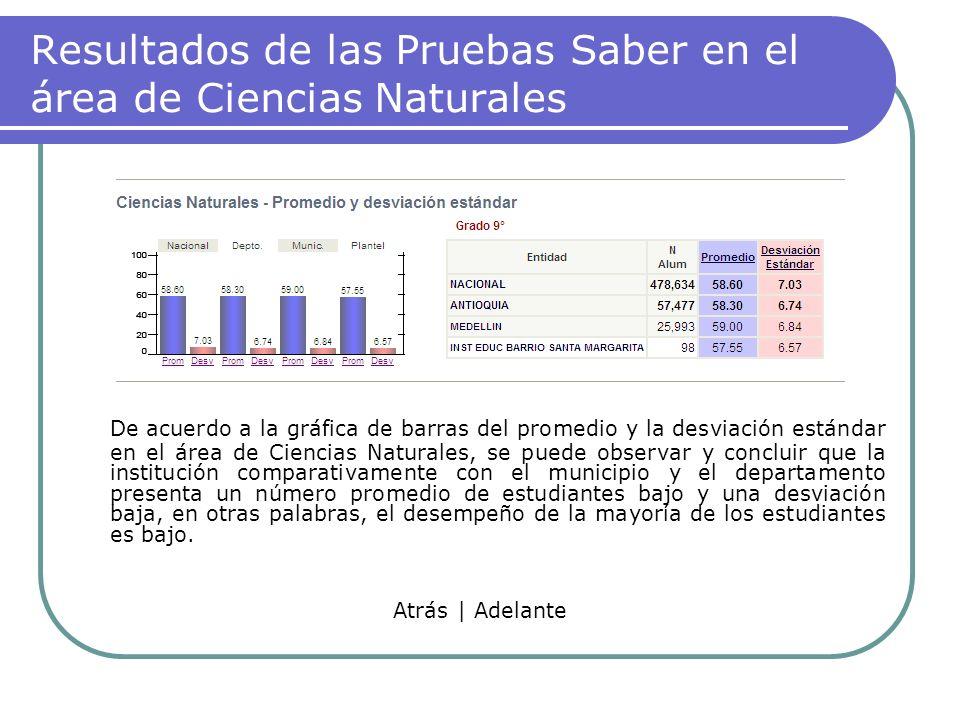 Resultados de las Pruebas Saber en el área de Ciencias Naturales