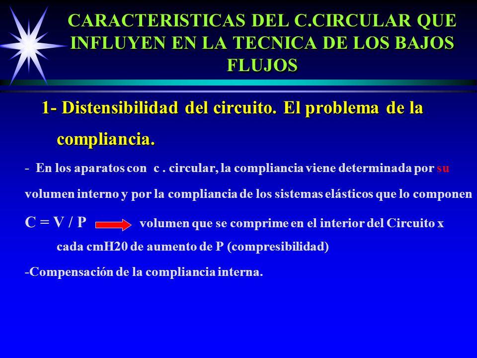 1- Distensibilidad del circuito. El problema de la compliancia.