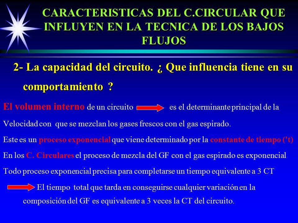 CARACTERISTICAS DEL C.CIRCULAR QUE INFLUYEN EN LA TECNICA DE LOS BAJOS FLUJOS