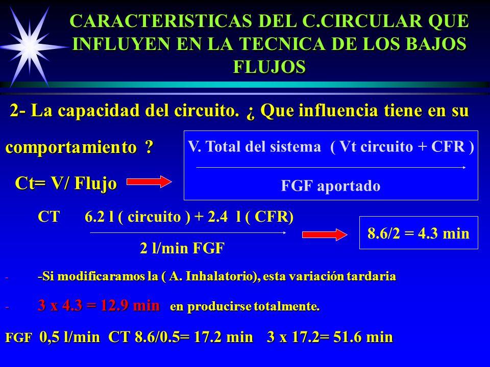 V. Total del sistema ( Vt circuito + CFR )