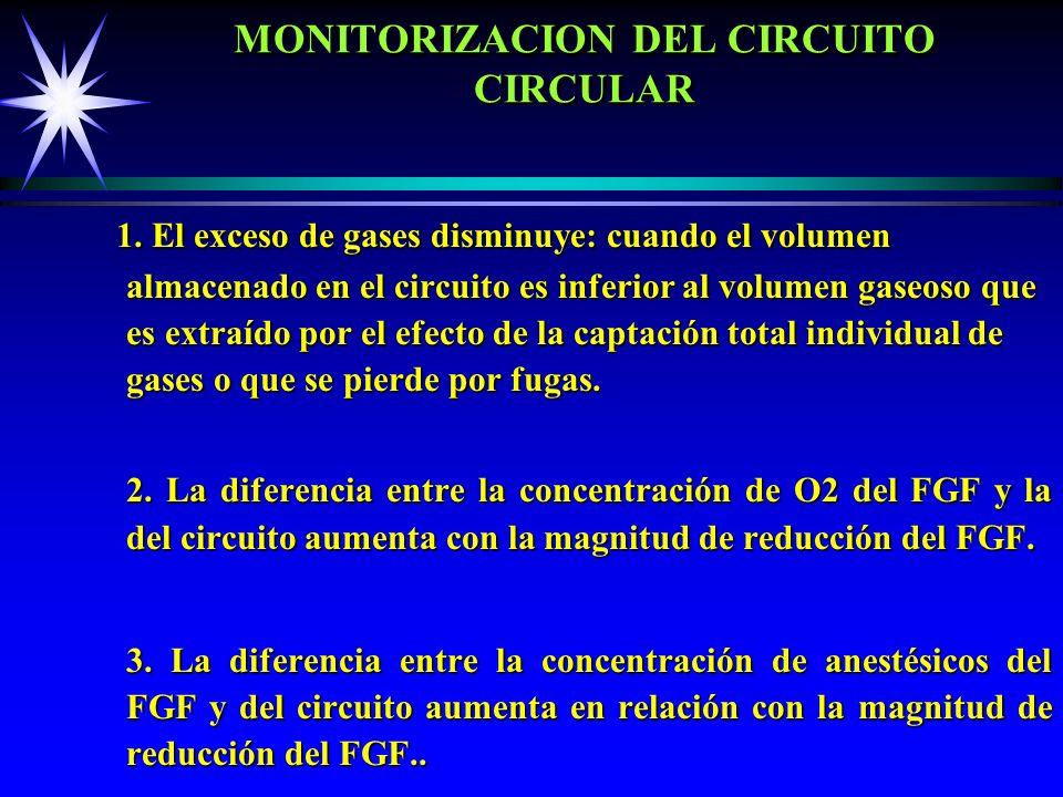 MONITORIZACION DEL CIRCUITO CIRCULAR