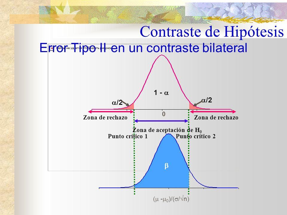Error Tipo II en un contraste bilateral