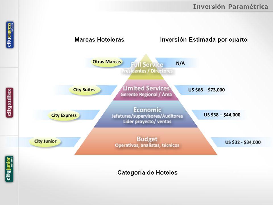 Inversión Paramétrica