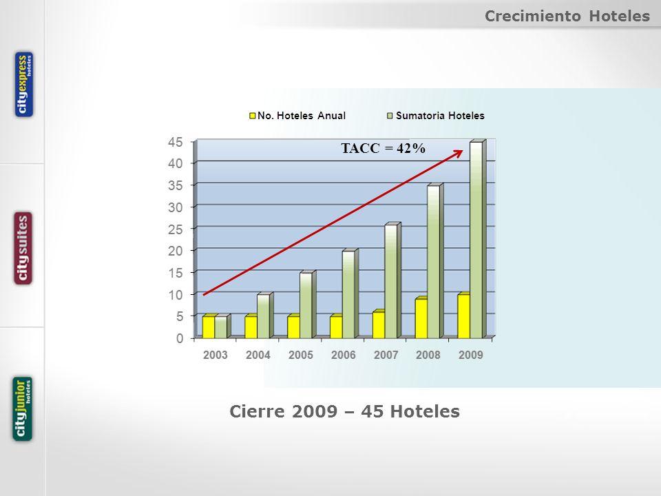 Crecimiento Hoteles Cierre 2009 – 45 Hoteles TACC = 42%