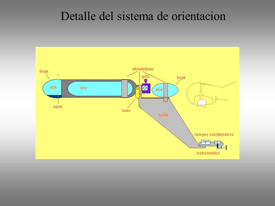 Detalle del sistema de orientacion