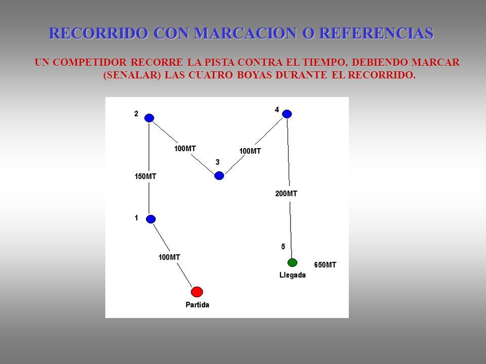 RECORRIDO CON MARCACION O REFERENCIAS