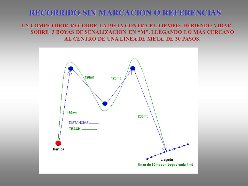 RECORRIDO SIN MARCACION O REFERENCIAS