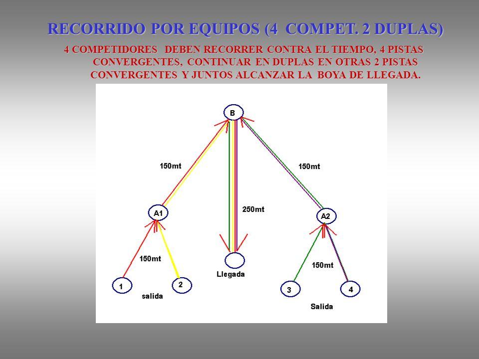 RECORRIDO POR EQUIPOS (4 COMPET. 2 DUPLAS)