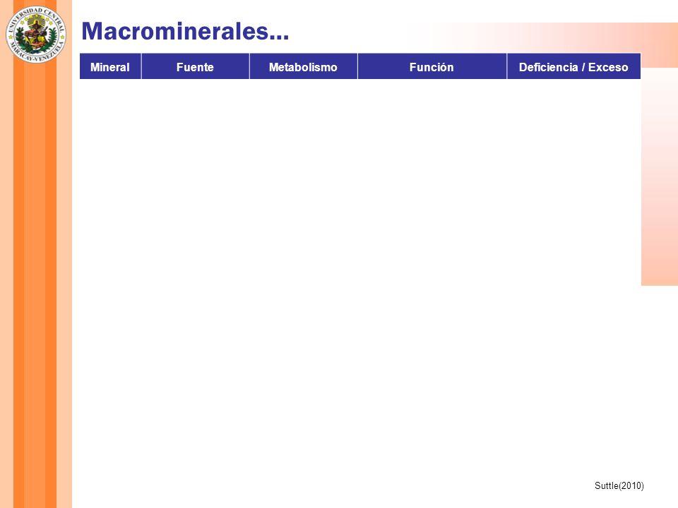 Macrominerales… Ca Mg P Mineral Fuente Metabolismo Función