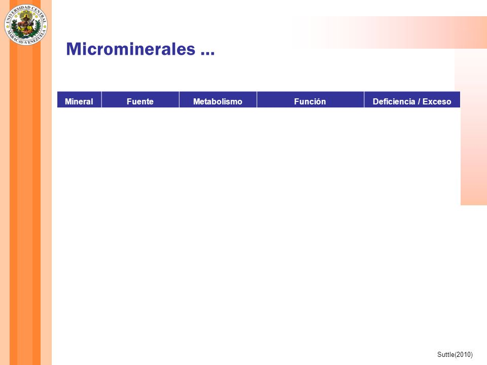 Microminerales … Mn Se Zn Mineral Fuente Metabolismo Función