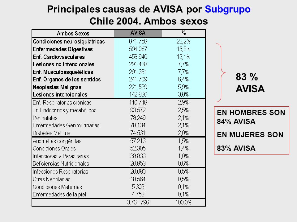 Principales causas de AVISA por Subgrupo Chile 2004. Ambos sexos