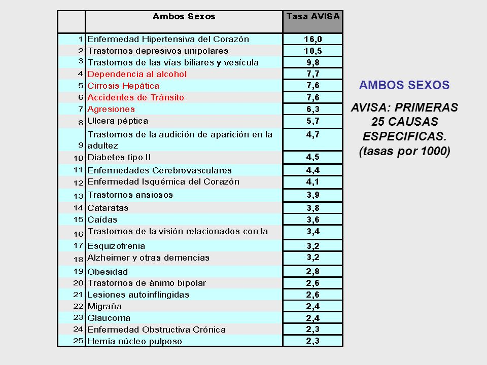 AVISA: PRIMERAS 25 CAUSAS ESPECIFICAS. (tasas por 1000)