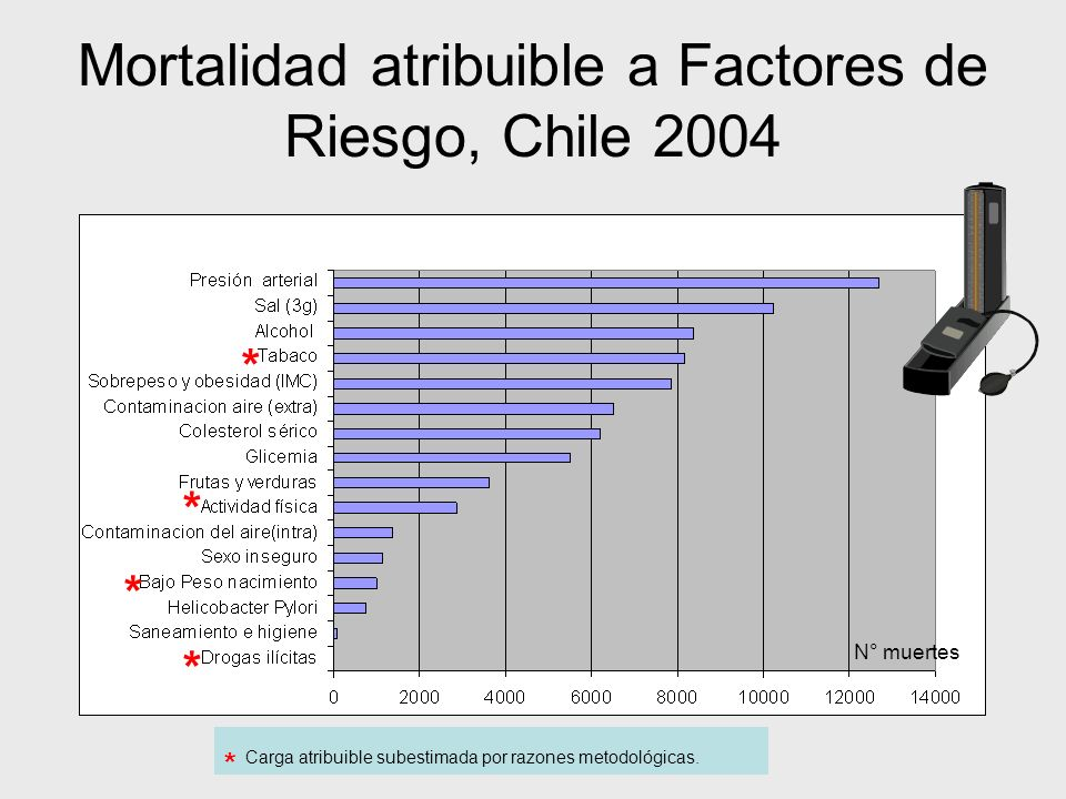 Mortalidad atribuible a Factores de Riesgo, Chile 2004