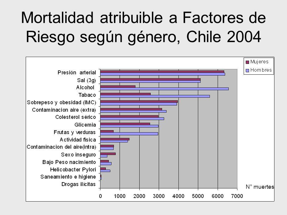 Mortalidad atribuible a Factores de Riesgo según género, Chile 2004