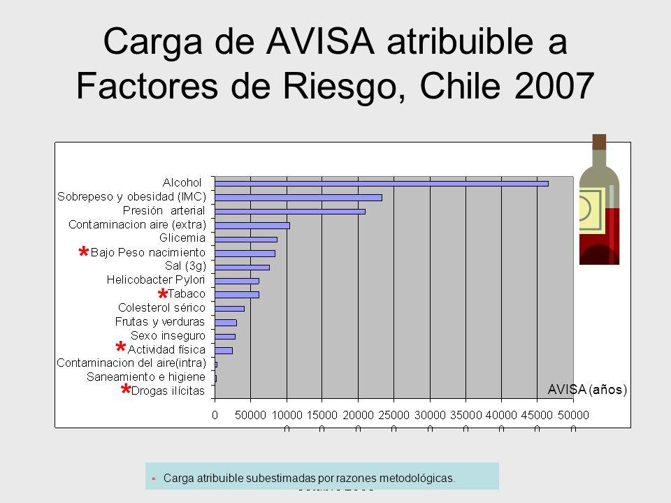 Carga de AVISA atribuible a Factores de Riesgo, Chile 2007