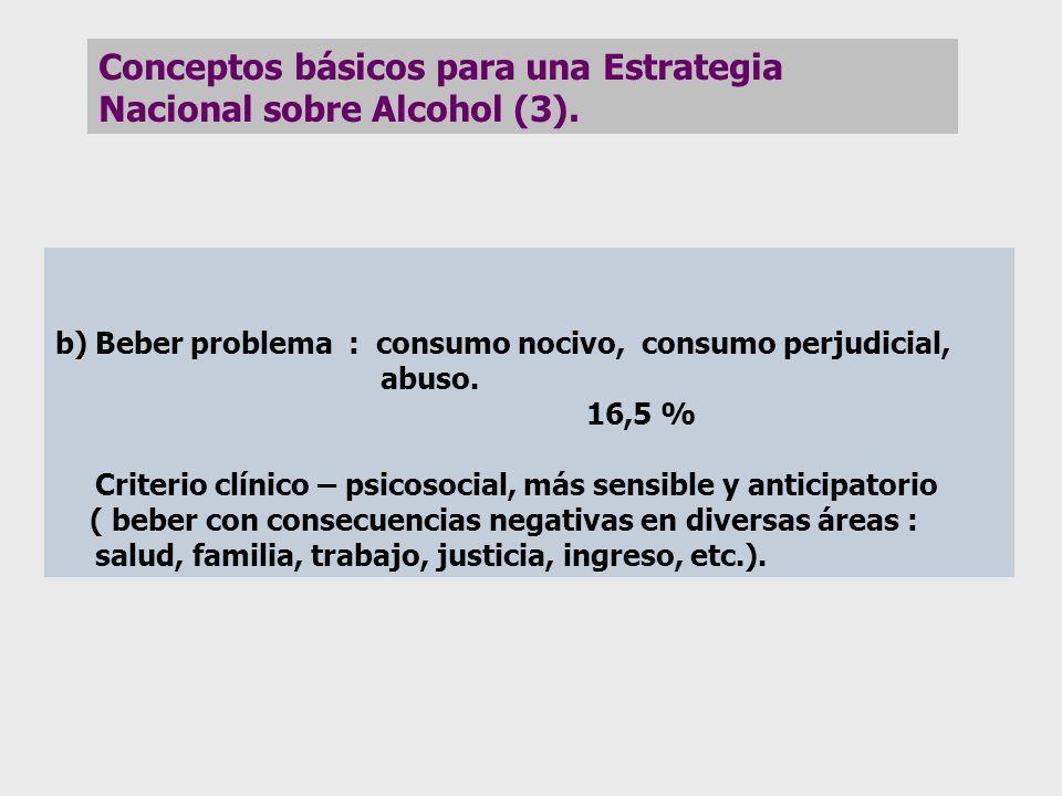 Conceptos básicos para una Estrategia Nacional sobre Alcohol (3).