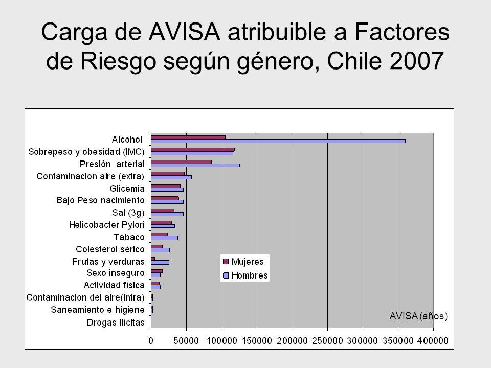 Carga de AVISA atribuible a Factores de Riesgo según género, Chile 2007