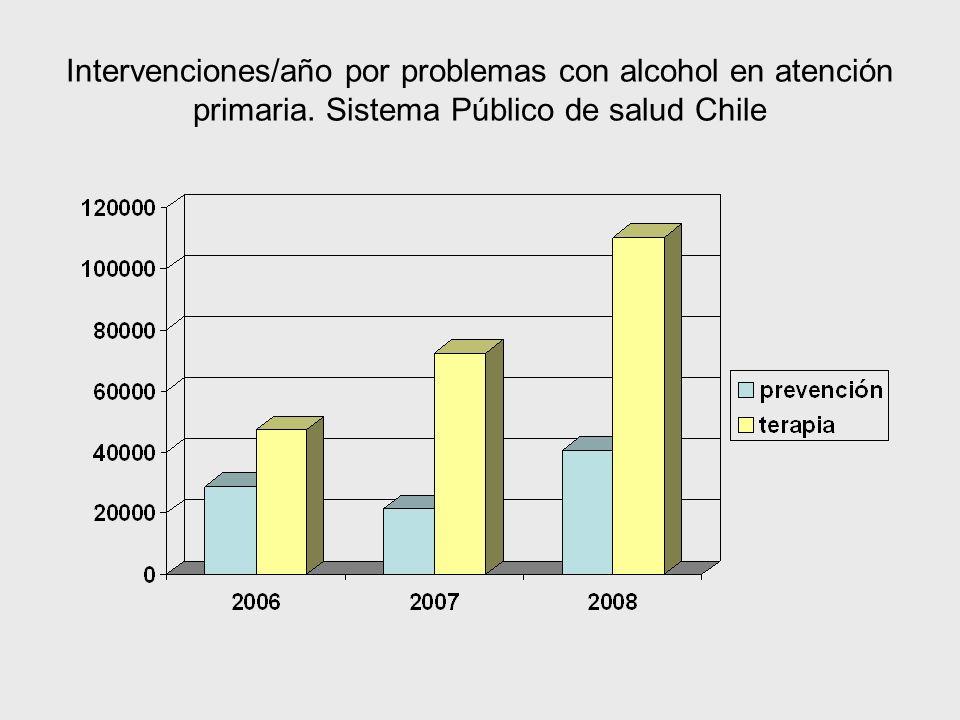 Intervenciones/año por problemas con alcohol en atención primaria