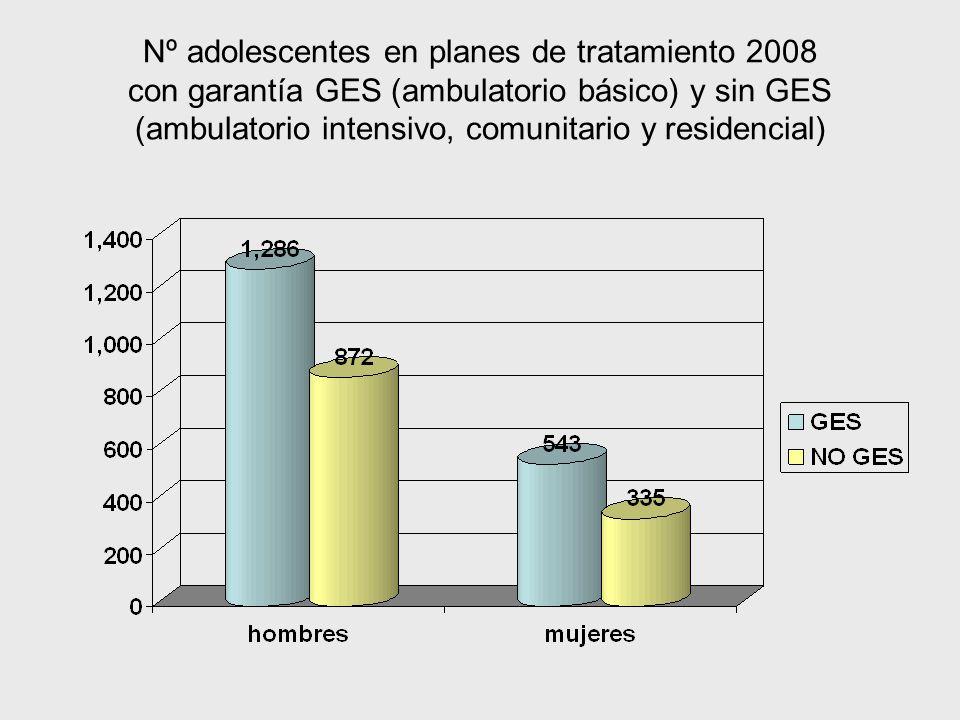 Nº adolescentes en planes de tratamiento 2008 con garantía GES (ambulatorio básico) y sin GES (ambulatorio intensivo, comunitario y residencial)